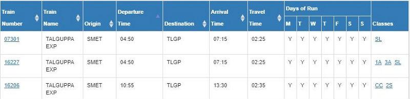 trains between shimoga to Talaguppa